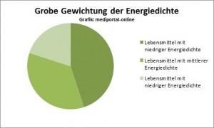 Energiedichte